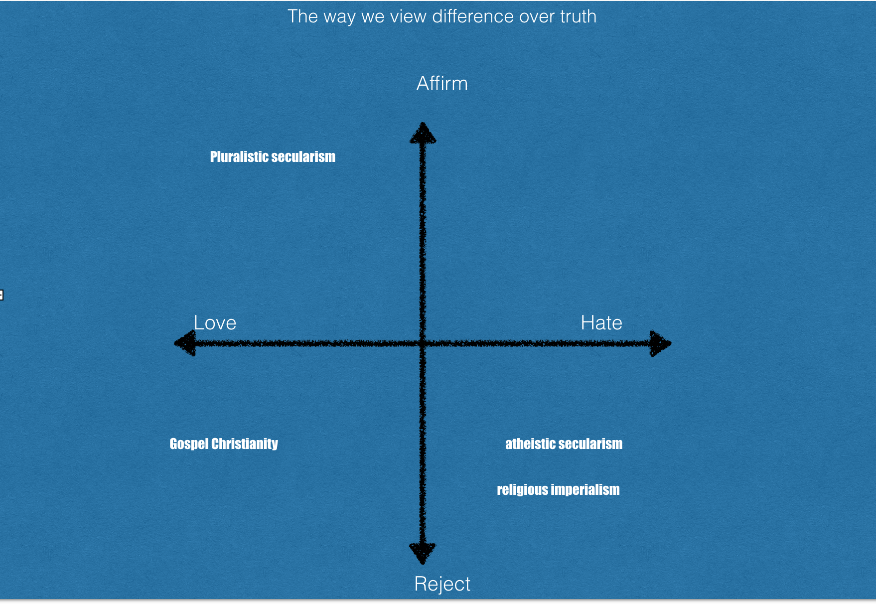 the way we view difference